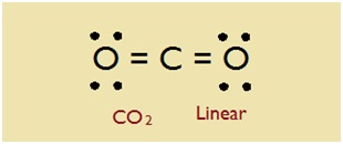 co2 molecular geometry