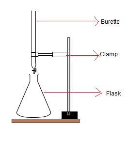 acid base titration using method of double indicators essay To determine the concentration of the hcl solution using acid-bade titration and verify if the molarity is equal to 15 mol/l materials: apparatus - standardized naoh solution - 250 ml beakers (2)  - unknown concentration of hcl solution - 50 ml burets (2) - phenolphthalein solution - double buret clamp.