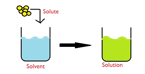 solution and concentration in chemistry |molar - % conversions | concentrated stock solutions (x units) | normality -  molarity  molarity is the unit used to describe the number of moles of a  chemical or.