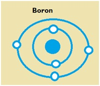 Valenceelectrons6g the outermost shell of boron is n 2 the total number of valence electrons it has is 3 the diagram for the boron atom looks like this ccuart Images