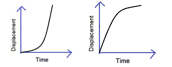 Displacement Physics Formula